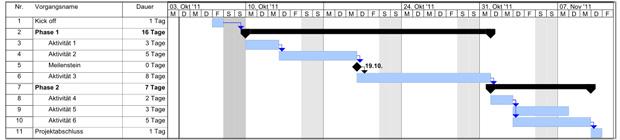 Einfaches Gantt Diagramm